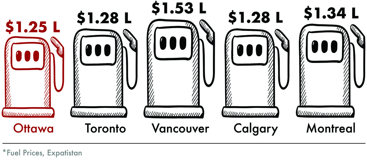 Gas Prices Canada 2019