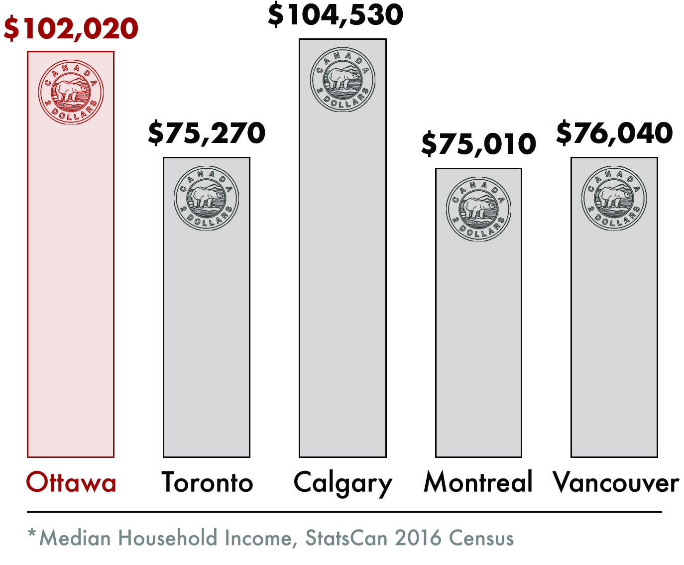 Median Household Income Canada